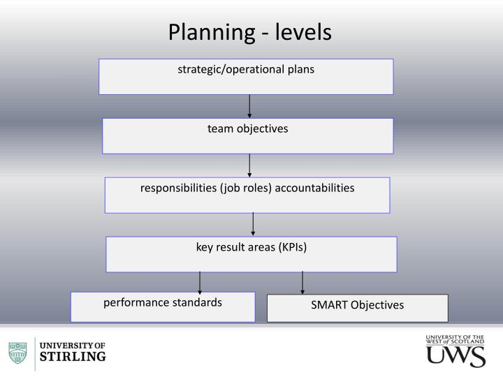 strategic/operational plans