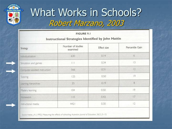 What Works in Schools?