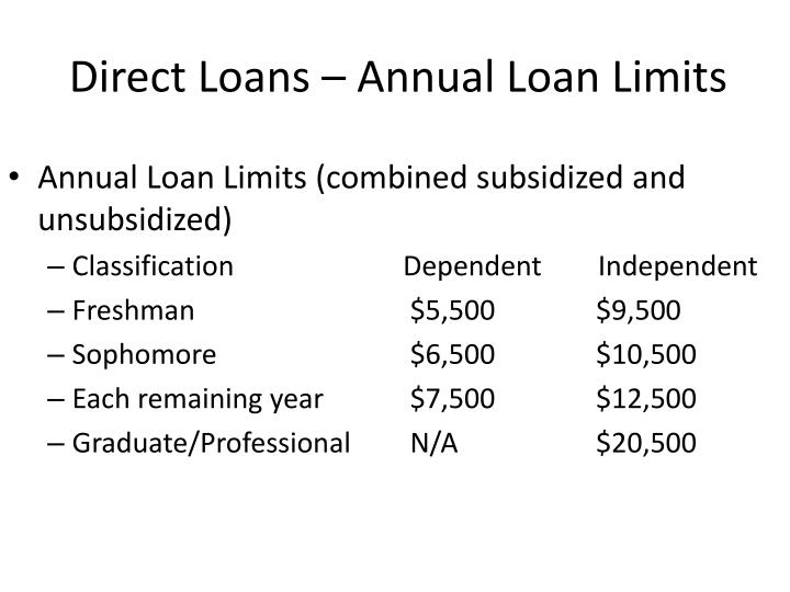 Direct Loans – Annual Loan Limits