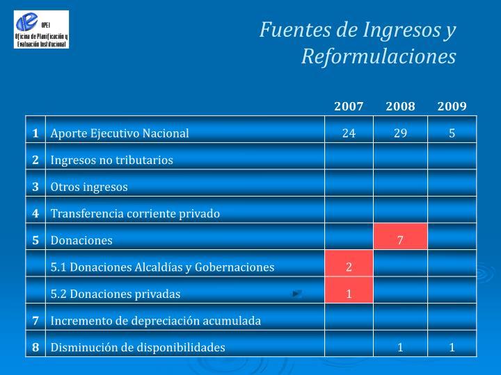 Fuentes de Ingresos y Reformulaciones