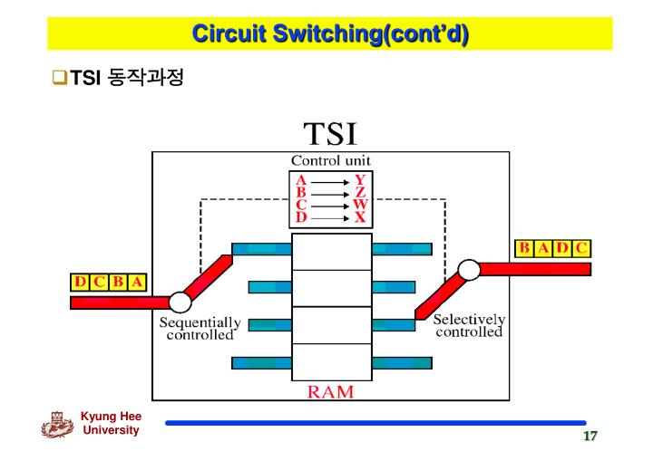 Circuit Switching(cont'd)