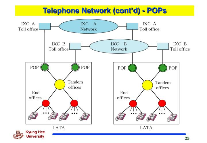 Telephone Network (cont'd) - POPs