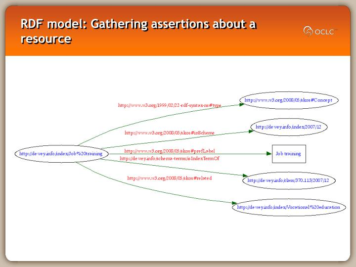 RDF model: Gathering assertions about a resource