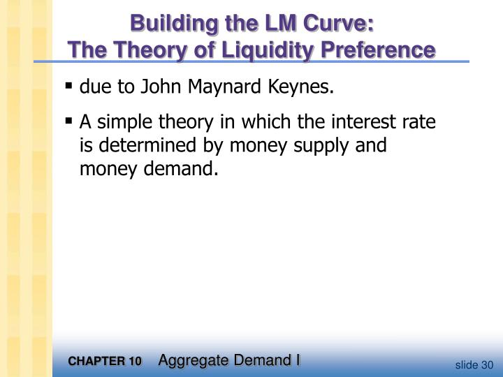 Building the LM Curve: