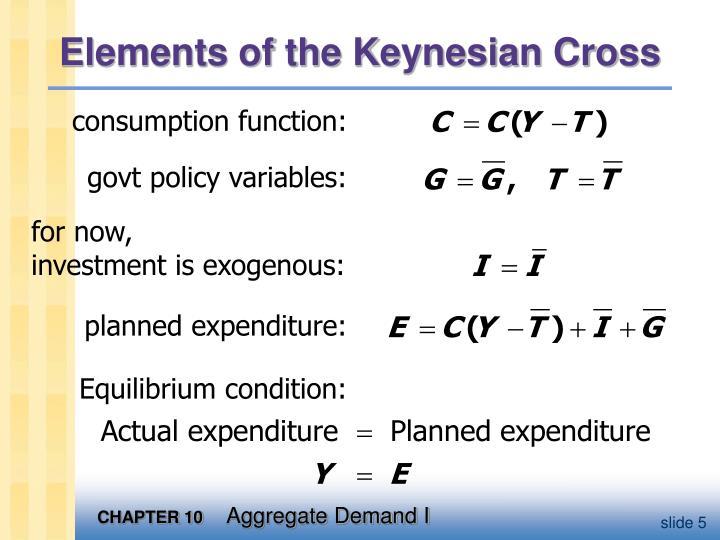 Elements of the Keynesian Cross