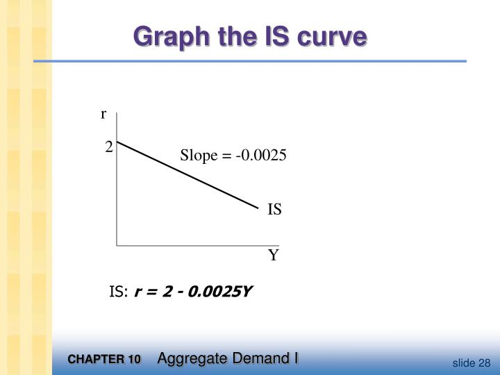 Graph the IS curve