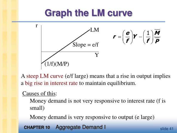 Graph the LM curve