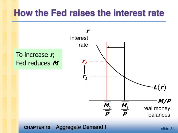 How the Fed raises the interest rate