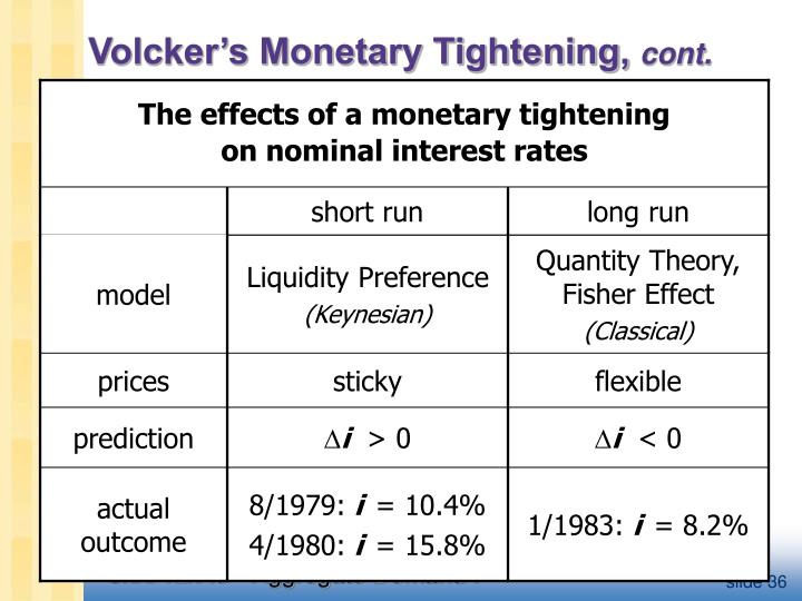 The effects of a monetary tightening