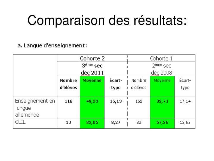 Comparaison des résultats: