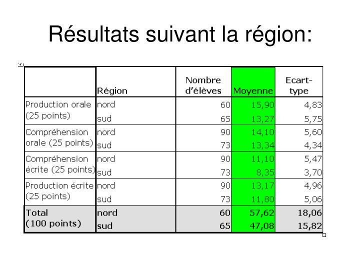 Résultats suivant la région: