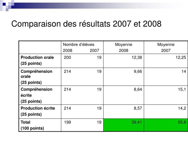 Comparaison des résultats 2007 et 2008