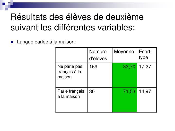 Résultats des élèves de deuxième suivant les différentes variables: