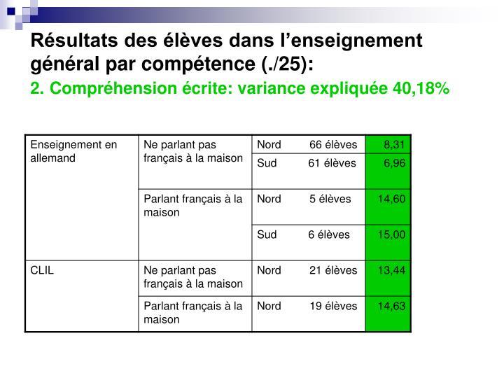 Résultats des élèves dans l'enseignement général par compétence (./25):