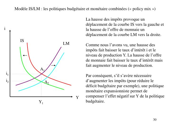 Modèle IS/LM : les politiques budgétaire et monétaire combinées («policy mix»)