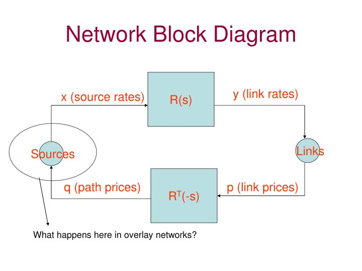 Network Block Diagram