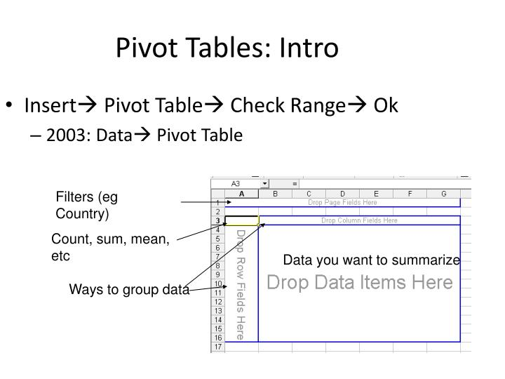 Pivot Tables: Intro