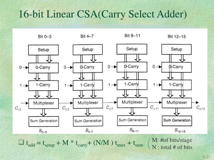 16-bit Linear CSA(Carry Select Adder)
