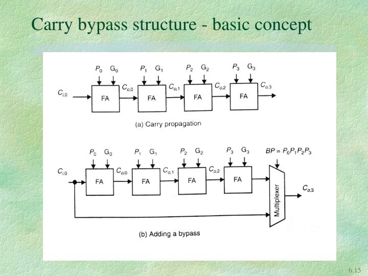 Carry bypass structure - basic concept