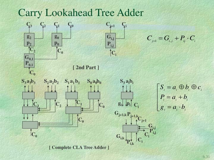 Carry Lookahead Tree Adder