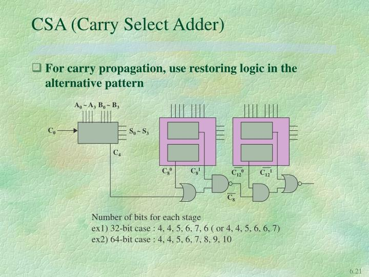 CSA (Carry Select Adder)