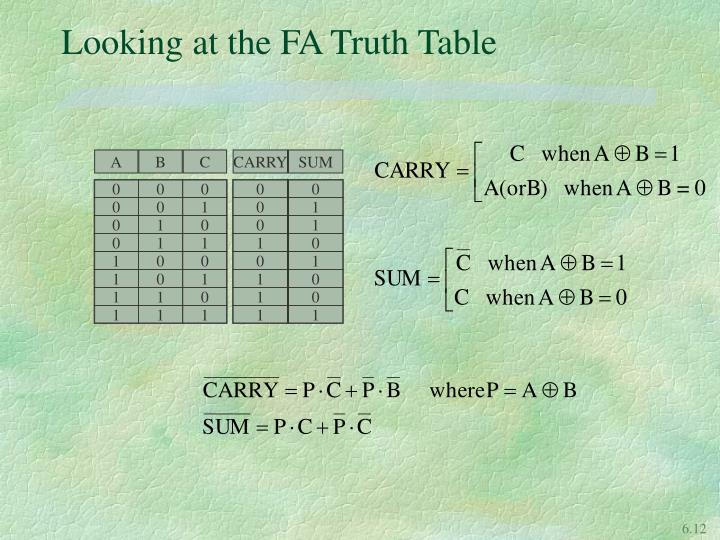 Looking at the FA Truth Table