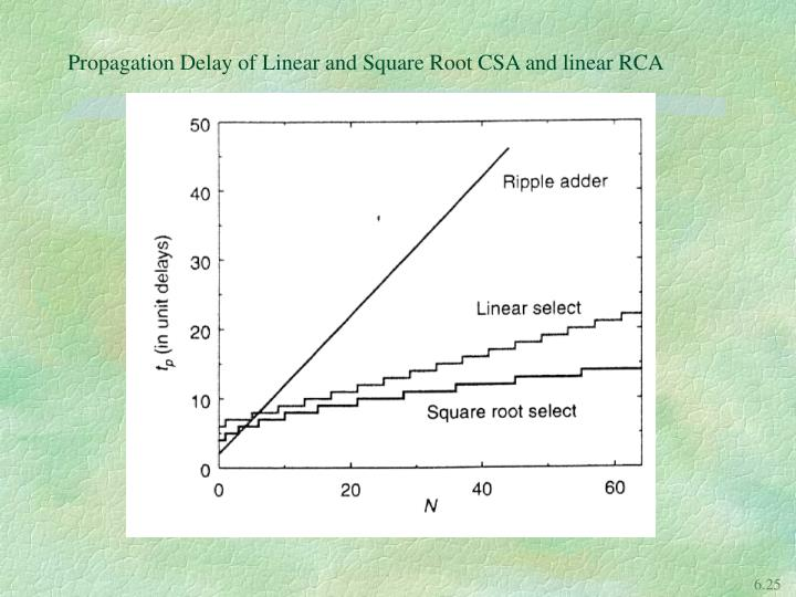 Propagation Delay of Linear and Square Root CSA and linear RCA