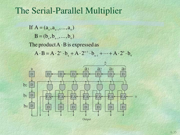 The Serial-Parallel Multiplier