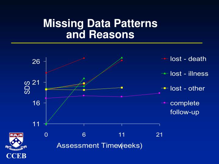 Missing Data Patterns