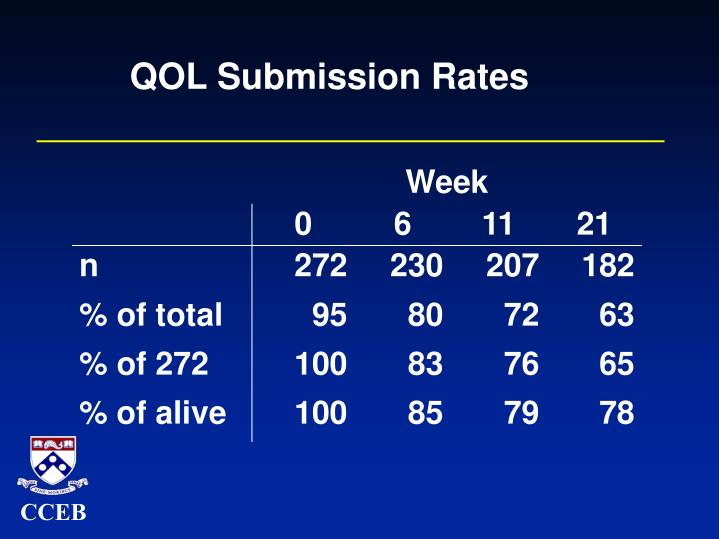 QOL Submission Rates