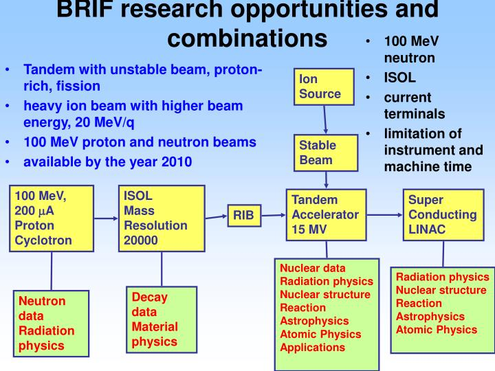 BRIF research opportunities and combinations