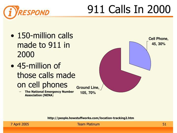 911 Calls In 2000