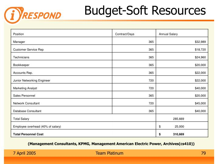 Budget-Soft Resources