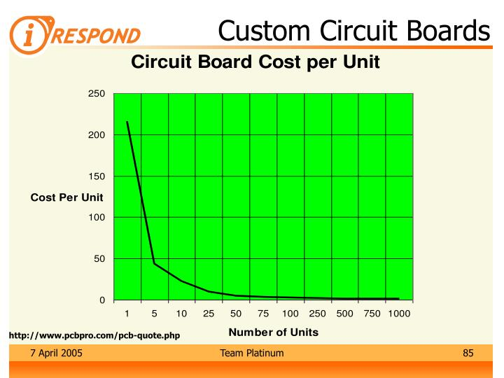 Custom Circuit Boards