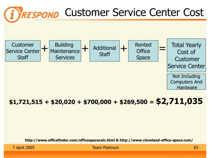 Customer Service Center Cost