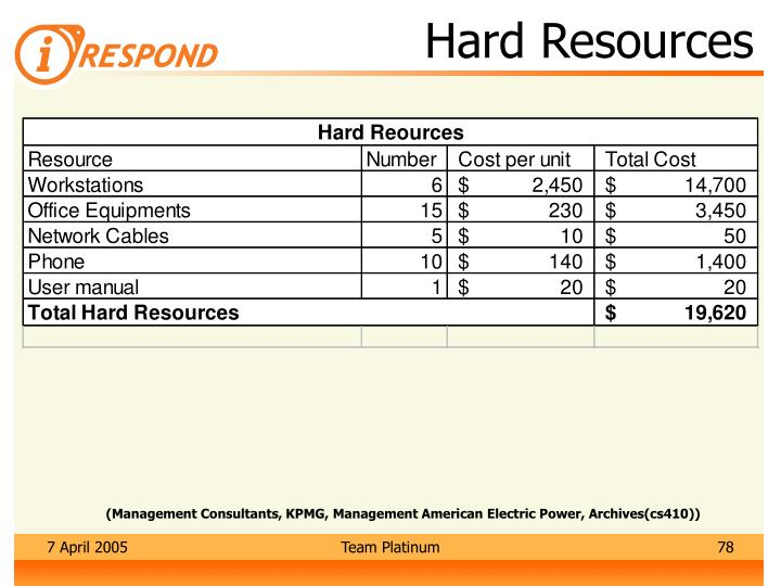 Hard Resources