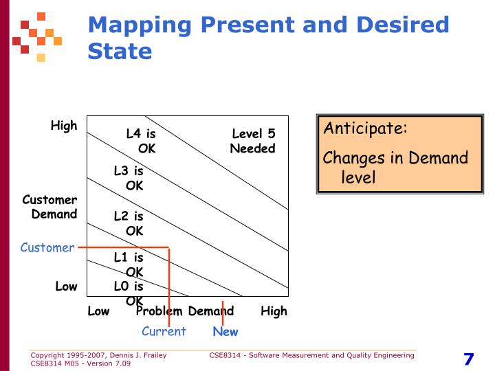 Mapping Present and Desired State