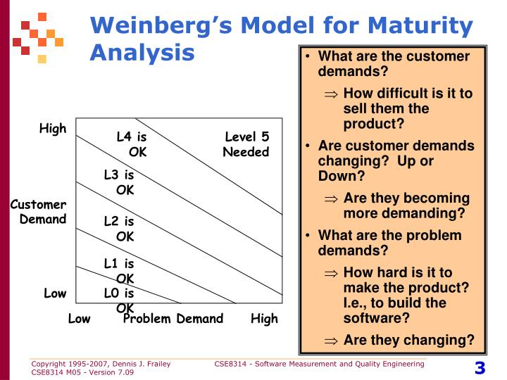 Weinberg's Model for Maturity Analysis