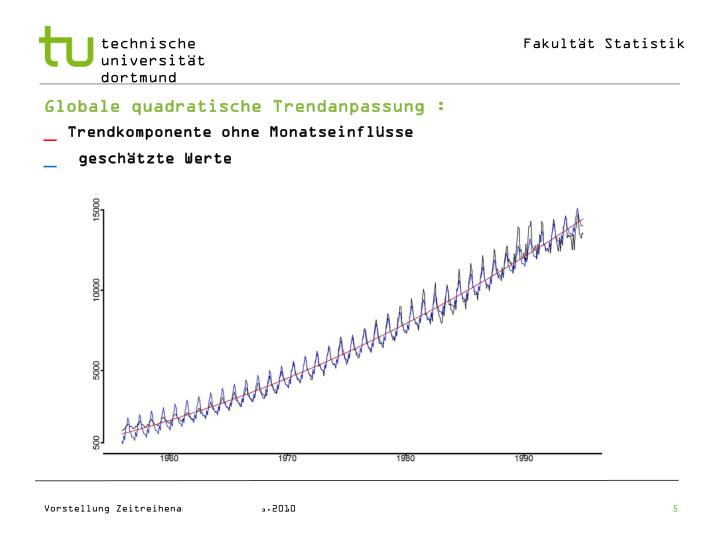 Globale quadratische Trendanpassung :