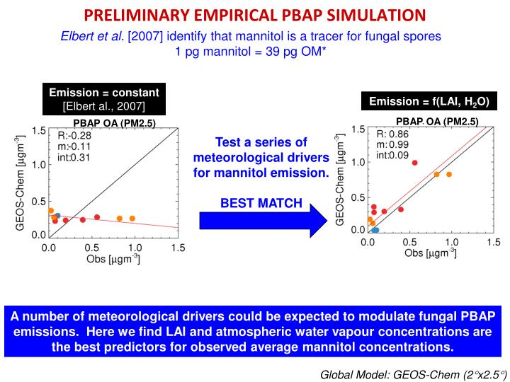 PRELIMINARY EMPIRICAL PBAP SIMULATION