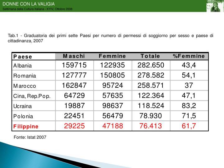 Tab.1 - Graduatoria dei primi sette Paesi per numero di permessi di soggiorno per sesso e paese di cittadinanza, 2007