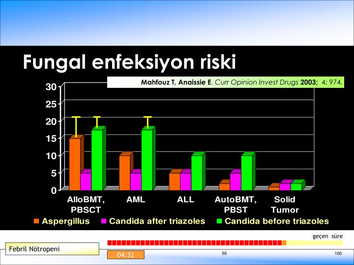 Fungal enfeksiyon riski