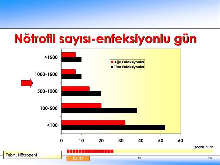 Nötrofil sayısı-enfeksiyonlu gün