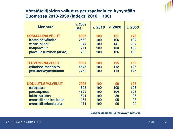 Väestötekijöiden vaikutus peruspalvelujen kysyntään Suomessa 2010-2030 (indeksi 2010 = 100)