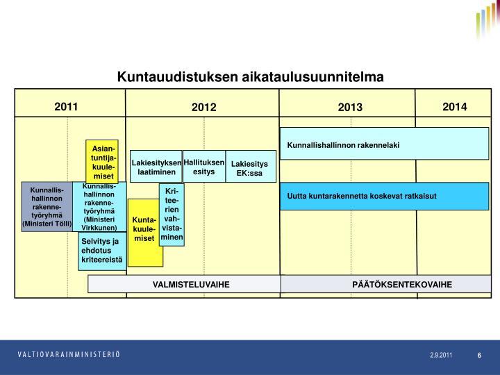 Kuntauudistuksen aikataulusuunnitelma