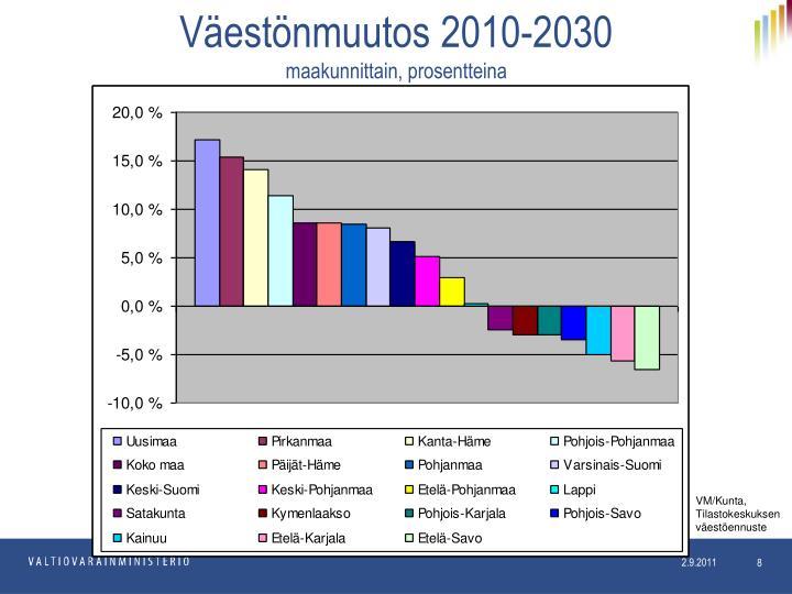 Väestönmuutos 2010-2030