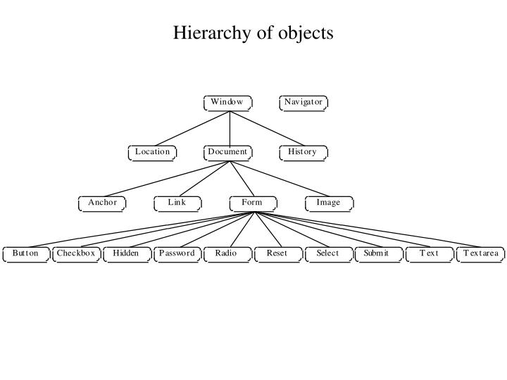 Hierarchy of objects