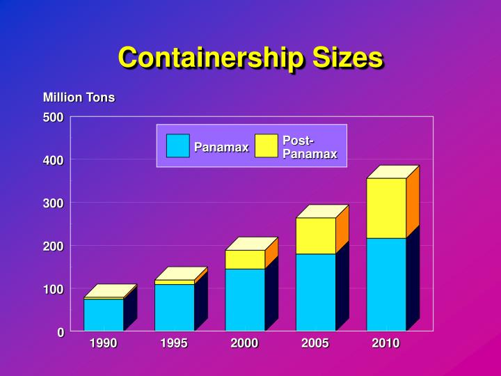 Containership Sizes