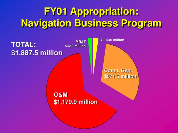 FY01 Appropriation: