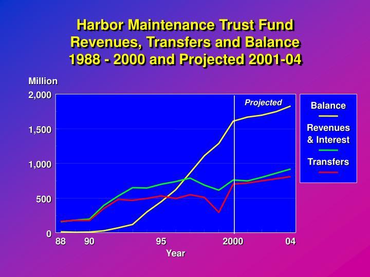 Harbor Maintenance Trust Fund